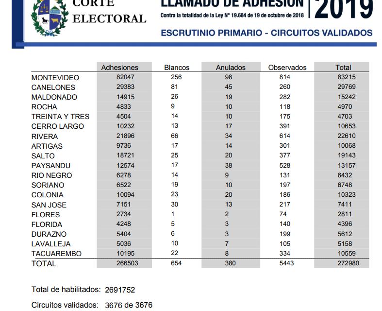 10.000 PERSONAS VOTARON EN ARTIGAS PARA DEROGAR LA LEY TRANS